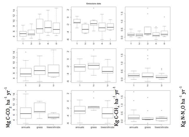 Fig. 2.12 Cumulative annual emissions of CO2 (g C-CO2 m-2 yr-1), CH4 (mg C-CH4 m-2 yr-1) and N2O (mg N-N2O m-2 yr-1) from 60 different fields located in Lower Nyando in western Kenya split by land class, field type, crop type and landscape position.