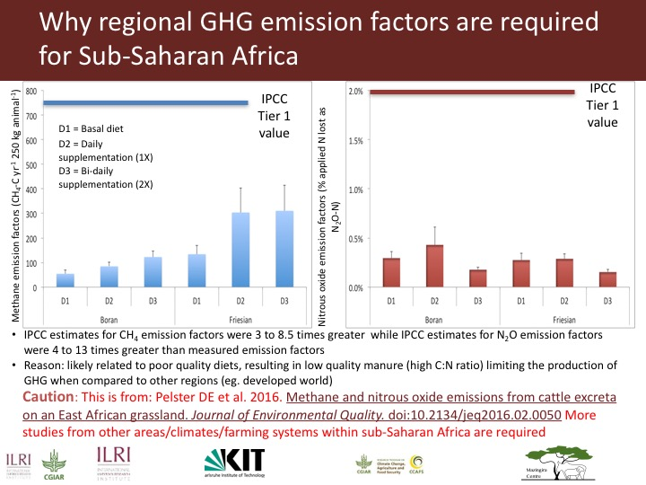 Pelster 2016 Why regional GHG EFs required for SSA