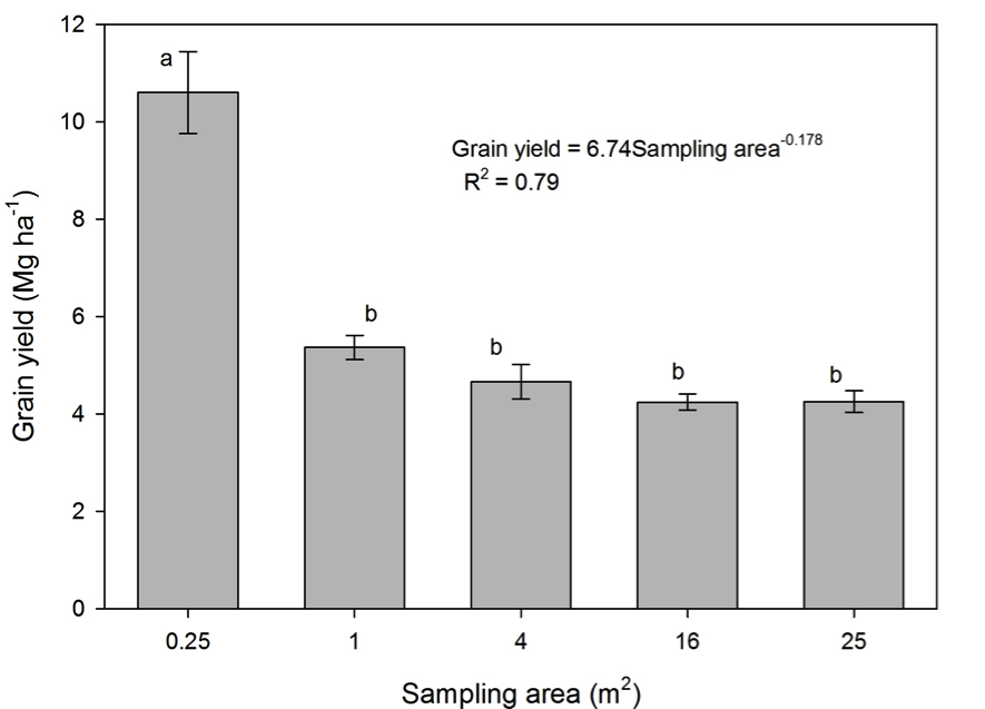 Fig. 8.1 Estimated grain yield of wheat by harvesting the subplot of different size