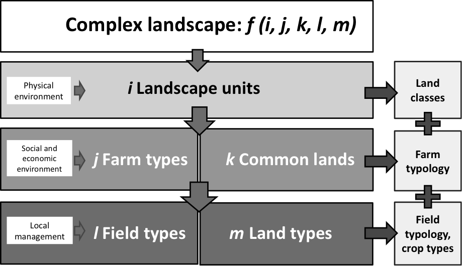 Fig. 2.11 Conceptual model and products of the nested targeting approach. The model indicates the sort of outputs obtained at each level. The integration of all levels measurements conducted at field level to be scaled up.