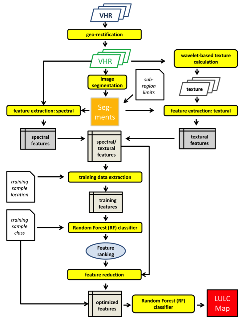 Fig. 2.4 Flowchart for object-based supervised classification of VHR imagery. The process yields a detailed LULC map of the area covered by the VHR satellite imagery, as well as information on the uncertainty of the classification outcome for each image object.